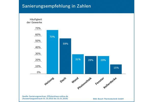 Diagramm mit Sanierungsempfehlungen in Zahlen.