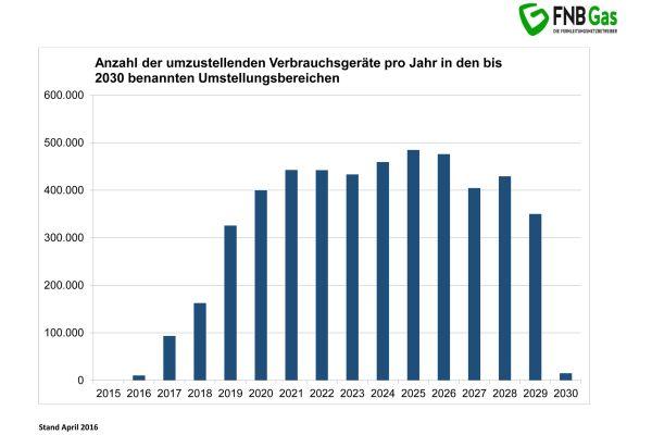 Diagramme mit der Anzahl der umzustellenden Geräte pro Jahr in den bis 2020 benannten Umstellungsbereichen.