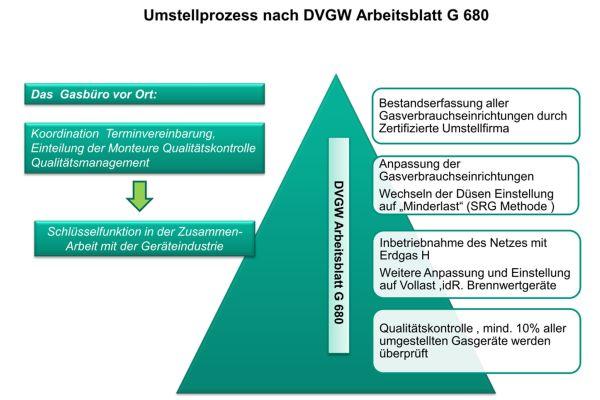 Visualisierung des Umstellprozesses nach DVGW Arbeitsblatt G 680.