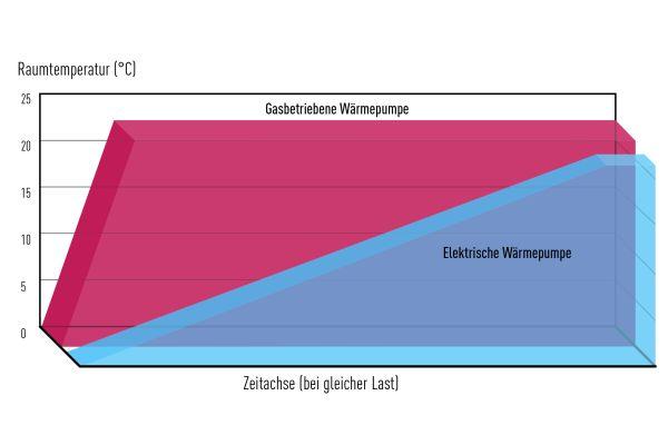 Das Diagramm zeigt, dass die Gasmotor-Wärmepumpe bei gleicher Last wesentlich schneller die gewünschten Raumtemperaturen erreichen kann als eine elektrisch betriebene Wärmepumpe.