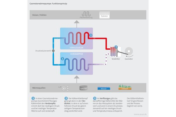 Schema des Funktionsprinzips der Gasmotor-Wärmepumpen.