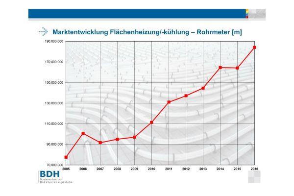 Das Diagramm zeigt die Marktentwicklung der Flächenheizung/-kühlung in Rohrmetern.