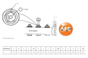 Tabelle mit Werten bezüglich der Einstellung der Durchflussmenge erfolgt Heizkreisverteiler.