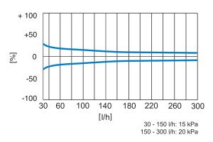 Die Tabelle zeigt die Durchflusstoleranzen des Fußboden-Heizkreisverteilers.