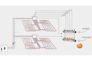 Grundvoraussetzung für die einwandfreie Funktions- und energieeffiziente Betriebsweise eines Flächenheizungssystems ist eine abgeglichene Hydraulik.