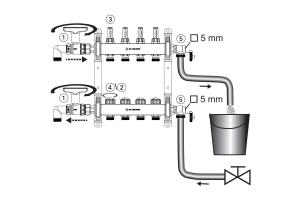 """Vor der Inbetriebnahme muss jeder Heizkreis einzeln befüllt, gespült und entlüftet werden. Konstruktionsbedingt sollte der Spülvorgang beim Fußboden- Heizkreisverteiler mit """"AFC""""-Technologie über den Rücklauf erfolgen."""