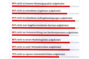 Ergebnisse der Querschiesser-Umfrage unter Handwerkern zum Thema Internet und Wettbewerb.