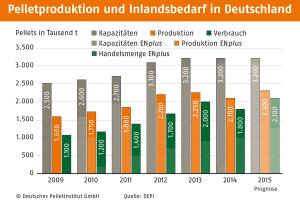 Balkendiagramme zeigen die Entwicklung der Pelletsproduktion und des Inlandsbedarfs in Deutschland von 2009-2015.