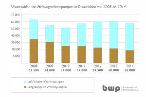 Balkendiagramme zeigen die Entwicklung der Absatzzahlen von Heizungswärmepumpen in Deutschland von 2008-2014.