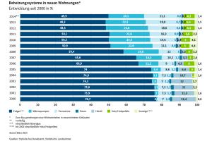 Das Diagramm zeigt die Entwicklung der Anzahl von Beheizungssysteme in neuen Wohnungen in Deutschland von 2000-2014 in Prozent (Abb.33).