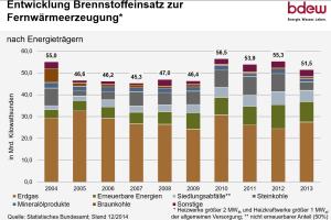 Balkendiagramme zeigen die Entwicklung des Brennstoffeinsatzes zur Fernwärmeerzeugung in Deutschland von 2004-2013.