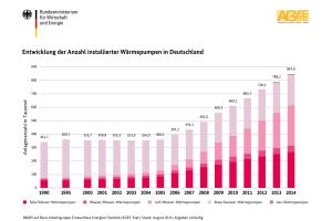 Balkendiagramme zeigen die Entwicklung der Anzahl installierter Wärmepumpen in Deutschland von 1990-2014.