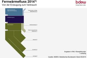 Das Diagramm zeigt, dass die Haushalte zweitgrößter Verbrauchssektor für die Fernwärme sind.