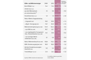 Die Tabelle zeigt, dass die Kälte- und Wärmeversorger in Deutschland  über ein Versorgungsnetz mit einer Trassenlänge von rund 26.000 km verfügen.