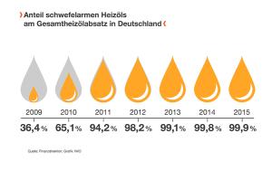 Infografik zum Anteil schwefelarmen Heizöls