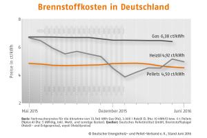 Das Diagramm zeigt die Brennstoffkosten in Deutschland von Mai 2015 bis Juni 2016.