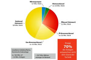 Das Tortendiagramm zeigt den Gesamtbestand an Wärmeerzeugern 2015 in Deutschland.