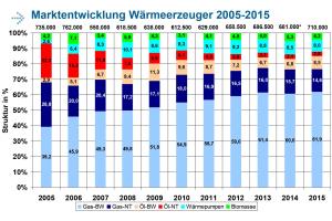 Diagramme mit der Marktentwicklung bei den Wärmeerzeuger von 2005 bis 2015.