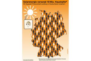 Genutzte Solarenergie versorgt 10 Millionen Haushalte in Deutschland
