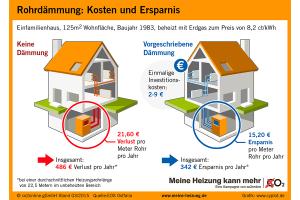 Beispielrechnung für die Kosten und Ersparnis einer Rohrdämmung im Einfamilienhaus