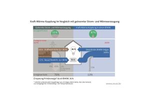 Die Grafik zeigt, dass ein Blockheizkraftwerk durch die gekoppelte Erzeugung von Strom und Wärme rund ein Drittel Primärenergie einsparen kann.
