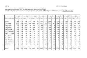 Der Bereich der Mini-KWK dominiert die Zulassungszahlen von KWK-Anlagen des Bundesamts für Wirtschaft und Ausfuhrkontrolle (BAFA). Insgesamt zeigt sich der Marktverlauf uneinheitlich. Für 2016 liegen noch keine aussagekräftigen Zahlen vor, da das BAFA erst Ende Oktober Förderbescheide für Investitionen in KWK versenden konnte.