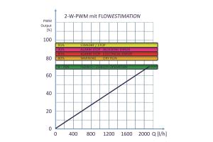 Diagramm des 2-Wege-PWM Rückmeldesignal Volumenstrom.