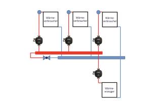 Schema einer Anlage mit differenzdrucklosem Verteiler und Primärkreispumpe.