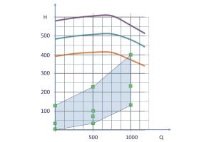 Das Diagramm zeigt die benötigten Betriebspunkte einer Umwälzpumpe.