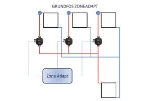 """Schema des Grundfos-""""Zoneadapt""""-Verfahrens."""