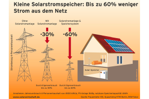 Mit der Speicherung von Solarenergie kann der PV-Nutzer den Eigenverbrauch von Solarstrom erhöhen