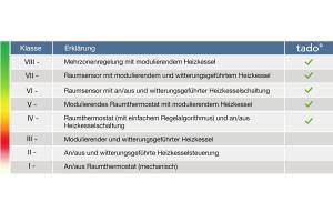 """Das ERP-Label zeigt die Verbesserung der Energieeffizienzklasse durch """"tado°""""."""
