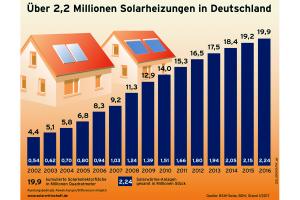 Die Zahl der Solarwärmeanlagen in Deutschland ist im vergangenen Jahr um rund 100.000 gewachsen. Ende 2016 waren damit hierzulande etwa 2,2 Millionen Solarwärmeanlagen in Betrieb.