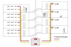 """Während bei der herkömmlichen Installation zwei Volumenstrom-Regler, zwei Schalldämpfer und zwei Luftverteilerkästen benötigt werden, vereint die """"KWL MultiZoneBox"""" alle Komponenten in einer Einheit."""