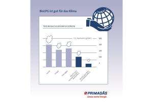 Diagramm eines Vergleichs der Treibhausgasemissionen verschiedener Energieträger und BioLPG.