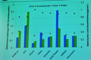 Leistungsdaten der hauptsächlichen Angebote auf dem deutschen Markt. Der blaue Balken gibt die elektrische Leistung an, der grüne die Stromkennzahl. Sie wird benötigt, um die zuschlagfähige Strommenge nach dem KWK-Gesetz zu bestimmen. Die Stromkennzahl errechnet sich durch die Division von elektrischer Leistung durch thermische Leistung. Bei Anlagen mit mehr thermischer als elektrischer Leistung liegt die Stromkennzahl unter 1,0 im umgekehrten Fall über 1,0.