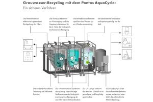 """Die Grafik zeigt die """"Pontos AquaCycle"""" Grauwasseranlage von Hansgrohe. Eine Legende zeigt zudem, wie das Abwasser recycelt und für eine zweite Nutzung erneut eingesetzt werden kann."""