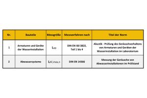 """Auszug aus Tabelle 5 """"Labormessung – Messung der Schallpegel von gebäudetechnischen Anlagen""""."""