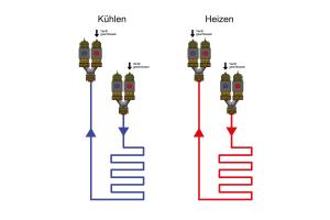 Schema des Funktionsprinzips des 4-Leiter-Systems.
