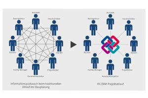 """Kollaboration auf dem Bau oder Kollaps: BIM wird mit der integralen Planung die Welt komplett verändern. Nur """"einfach"""" wird das nicht!"""