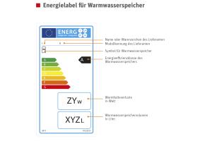Informationen, die ein Produktlabel für Wärmespeicher ausweist.