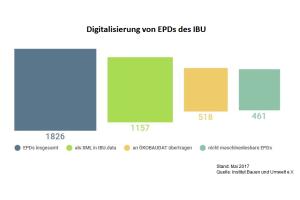 Das Diagramm zeigt die Digitalisierung von EPDs des IBU in Zahlen.