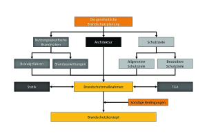 Die Grafik erklärt die ganzheitliche Brandschutzplanung.