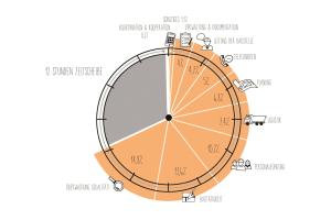 Das Diagramm zeigt die Anteile der Tätigkeiten an der Arbeitszeit.