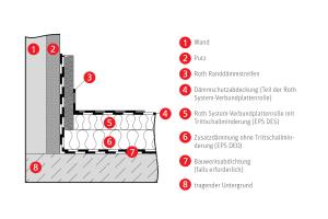 Die Grafik zeigt den Bodenaufbau auf tragendem Untergrund mit Systemdämmung.