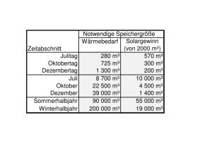 Tabelle Speichergröße (Abb.5).