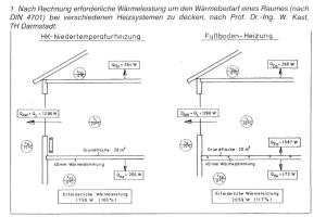 Die Grafik zeigt die erforderliche Wärmeleistung um den Wärmebedarf eines Raumes bei verschiedenen Heizsystemen zu decken.