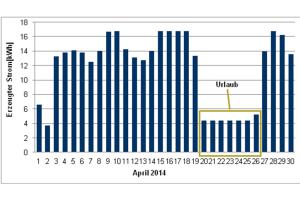 Diagramm der Monatsübersicht April 2014 zum erzeugten Strom einer Demonstrationsanlage.