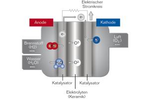 Schema der Reaktion von Wasserstoff mit Luft-Sauerstoff.