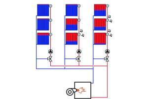 Das Bild zeigt eine Heizungsanlage mit drei gemischten Heizkreisen ohne hydraulischen Abgleich.